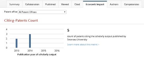 Scival patents